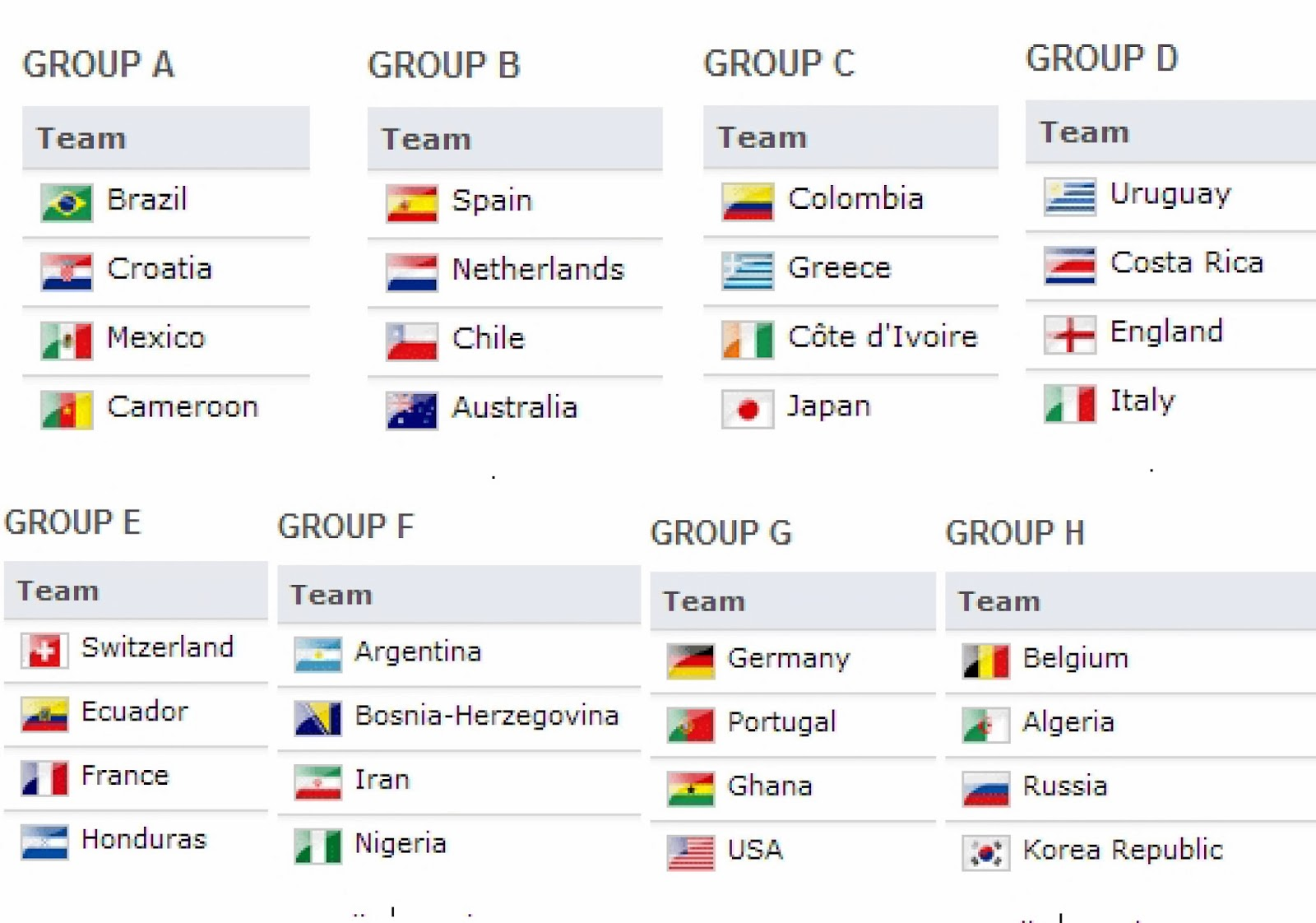 Groups for 2014 Fifa World Cup