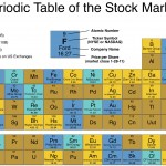 Period-Table-of-the-Stock-Market